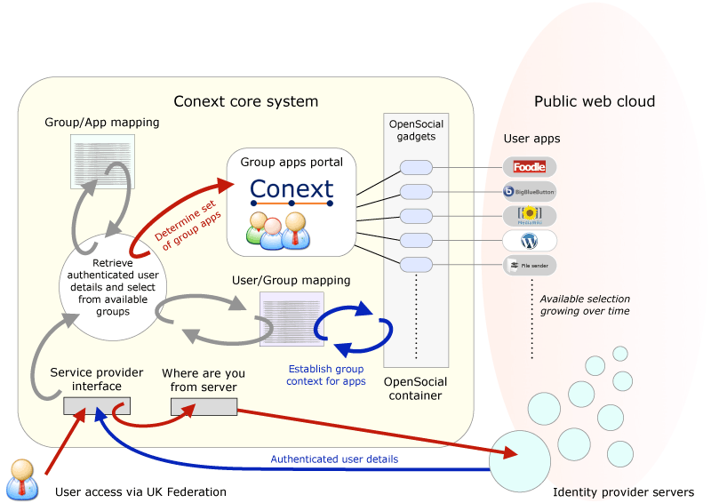 Schematic of new Conext system
